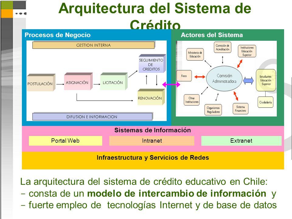 Arquitectura del Sistema de Crédito