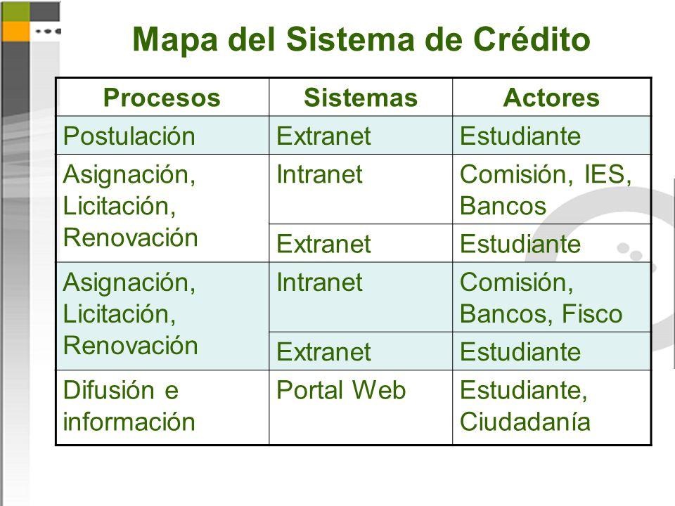 Mapa del Sistema de Crédito