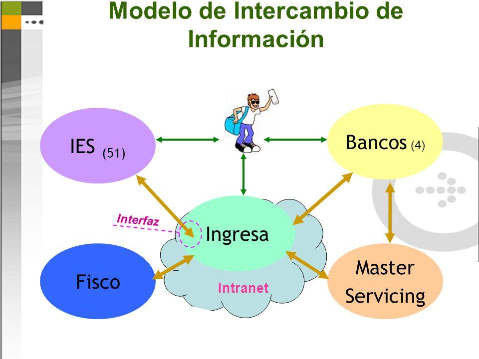 Modelo de Intercambio de Información