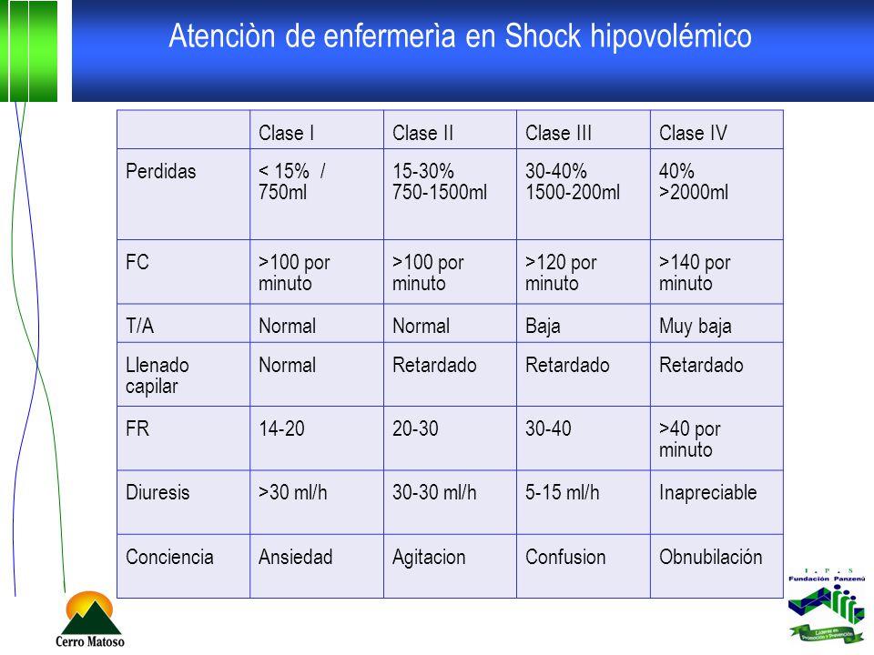 Atenciòn de enfermerìa en Shock hipovolémico