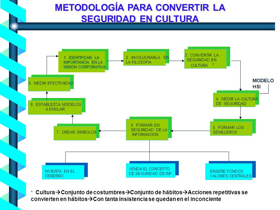 METODOLOGÍA PARA CONVERTIR LA SEGURIDAD EN CULTURA