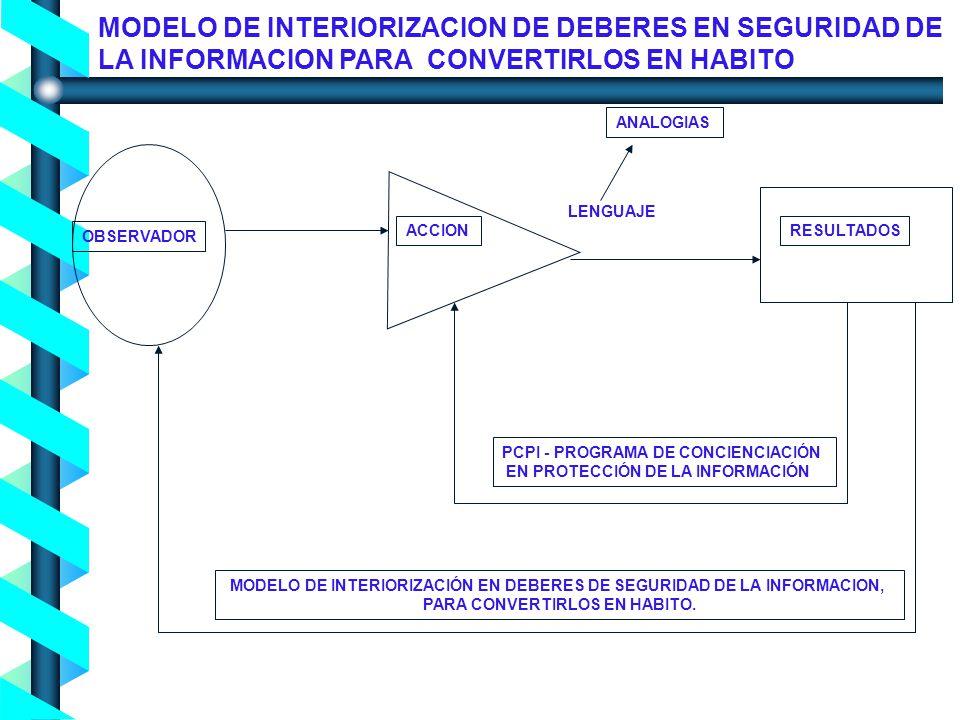 MODELO DE INTERIORIZACION DE DEBERES EN SEGURIDAD DE LA INFORMACION PARA CONVERTIRLOS EN HABITO