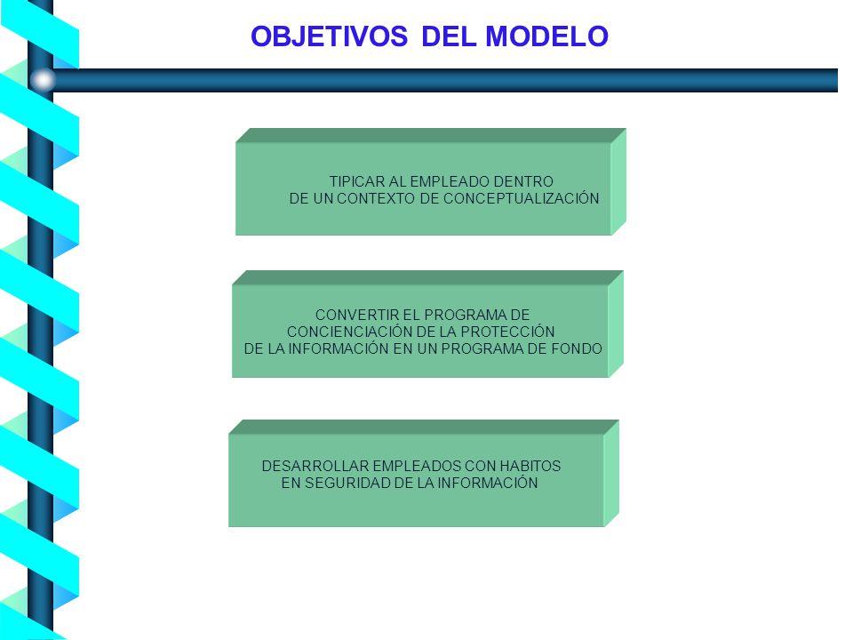 OBJETIVOS DEL MODELO TIPICAR AL EMPLEADO DENTRO. DE UN CONTEXTO DE CONCEPTUALIZACIÓN. CONVERTIR EL PROGRAMA DE.