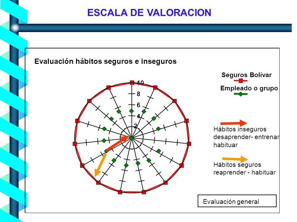 ESCALA DE VALORACION Evaluación hábitos seguros e inseguros