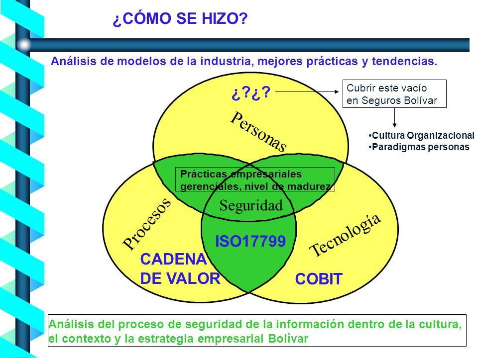 Personas Procesos Tecnología ¿CÓMO SE HIZO ¿ ¿ Seguridad ISO17799