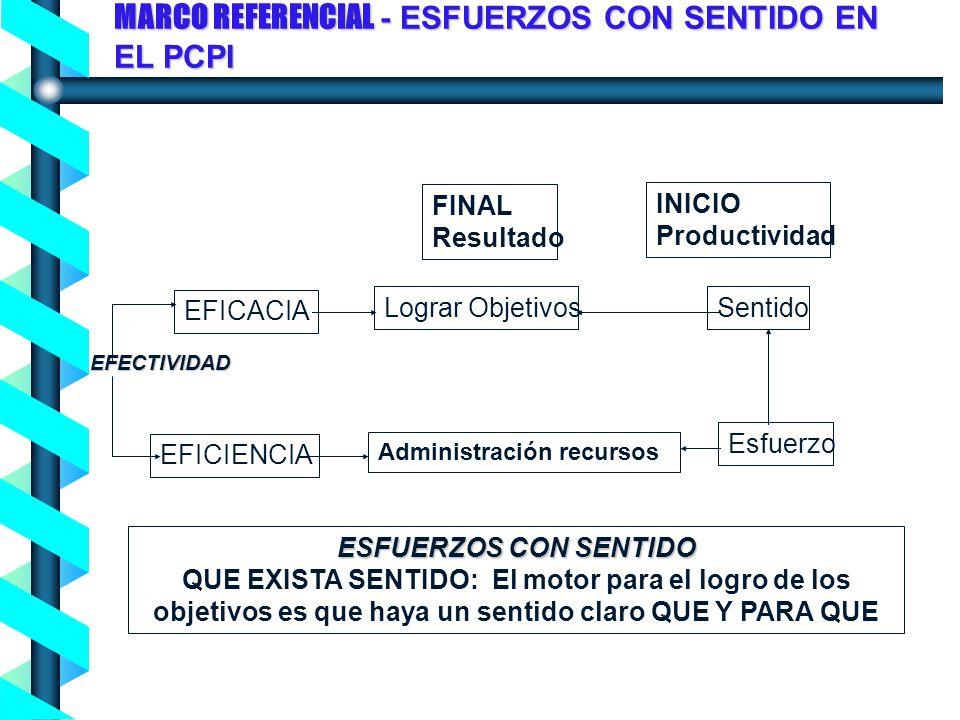 MARCO REFERENCIAL - ESFUERZOS CON SENTIDO EN EL PCPI