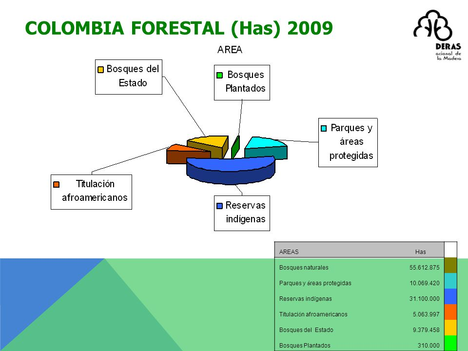COLOMBIA FORESTAL (Has) 2009