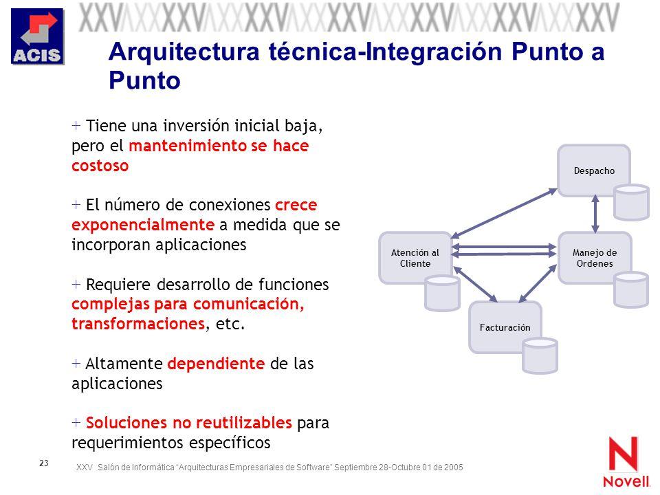 Arquitectura técnica-Integración Punto a Punto