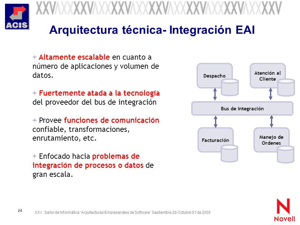 Arquitectura técnica- Integración EAI