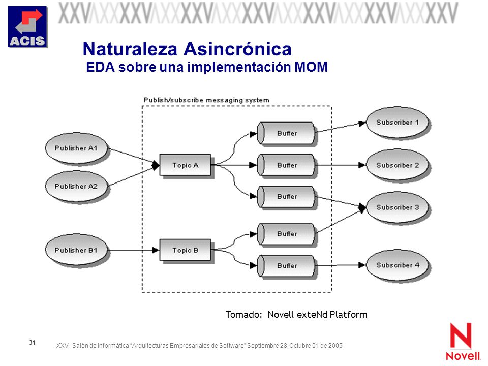 Naturaleza Asincrónica EDA sobre una implementación MOM
