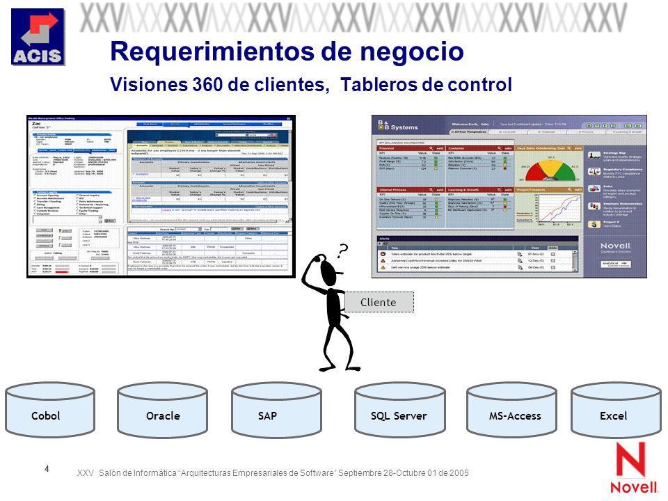 Requerimientos de negocio Visiones 360 de clientes, Tableros de control
