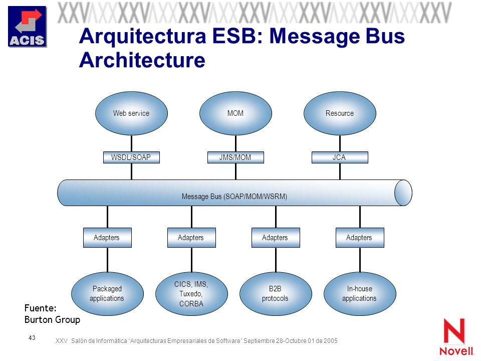 Arquitectura ESB: Message Bus Architecture