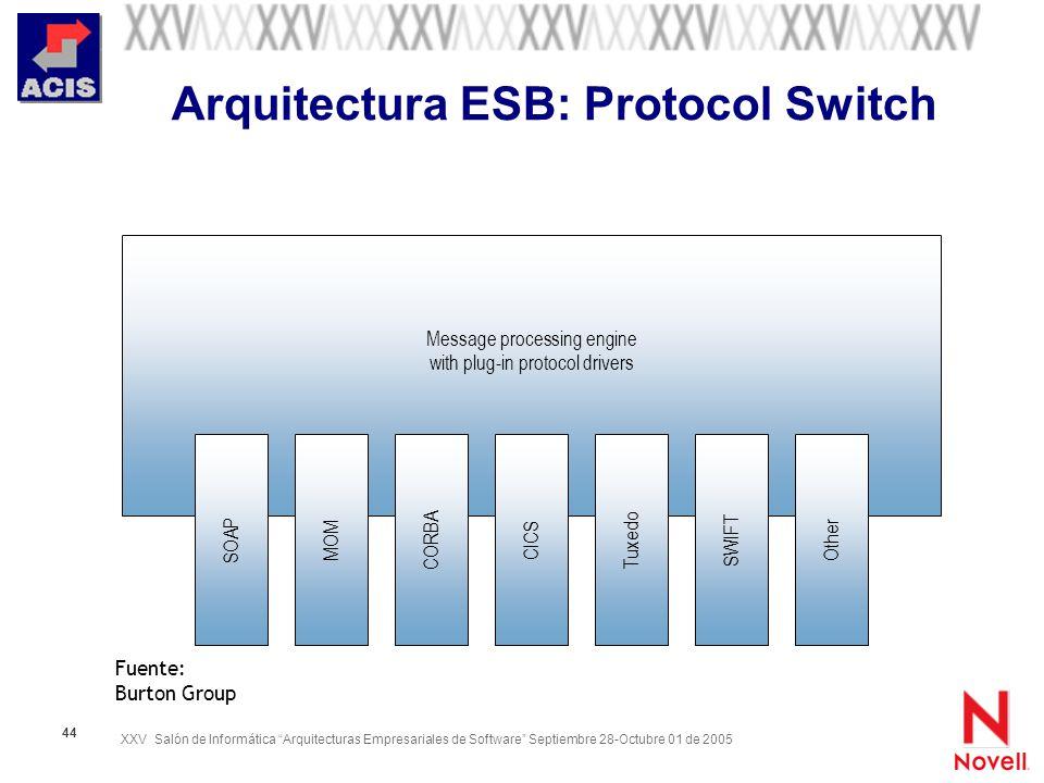 Arquitectura ESB: Protocol Switch