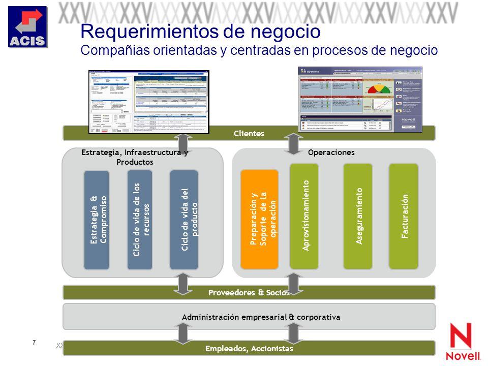 Requerimientos de negocio Compañias orientadas y centradas en procesos de negocio