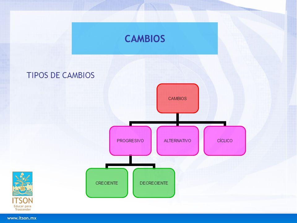 CAMBIOS TIPOS DE CAMBIOS