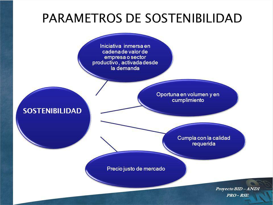 PARAMETROS DE SOSTENIBILIDAD