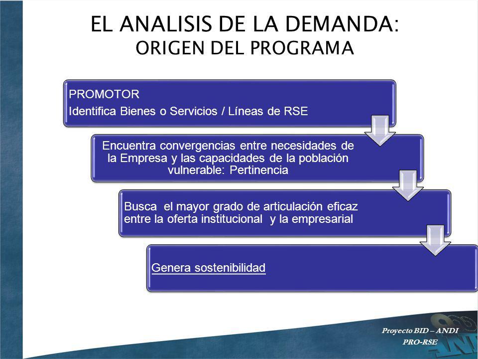 EL ANALISIS DE LA DEMANDA: