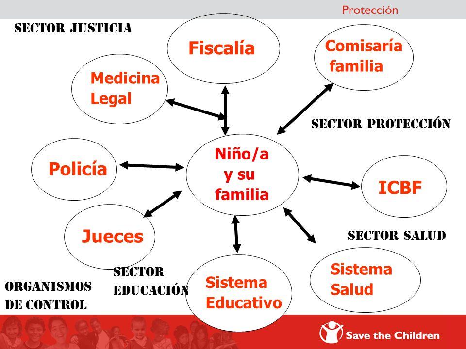 Fiscalía Policía ICBF Jueces Comisaría familia Medicina Legal Niño/a