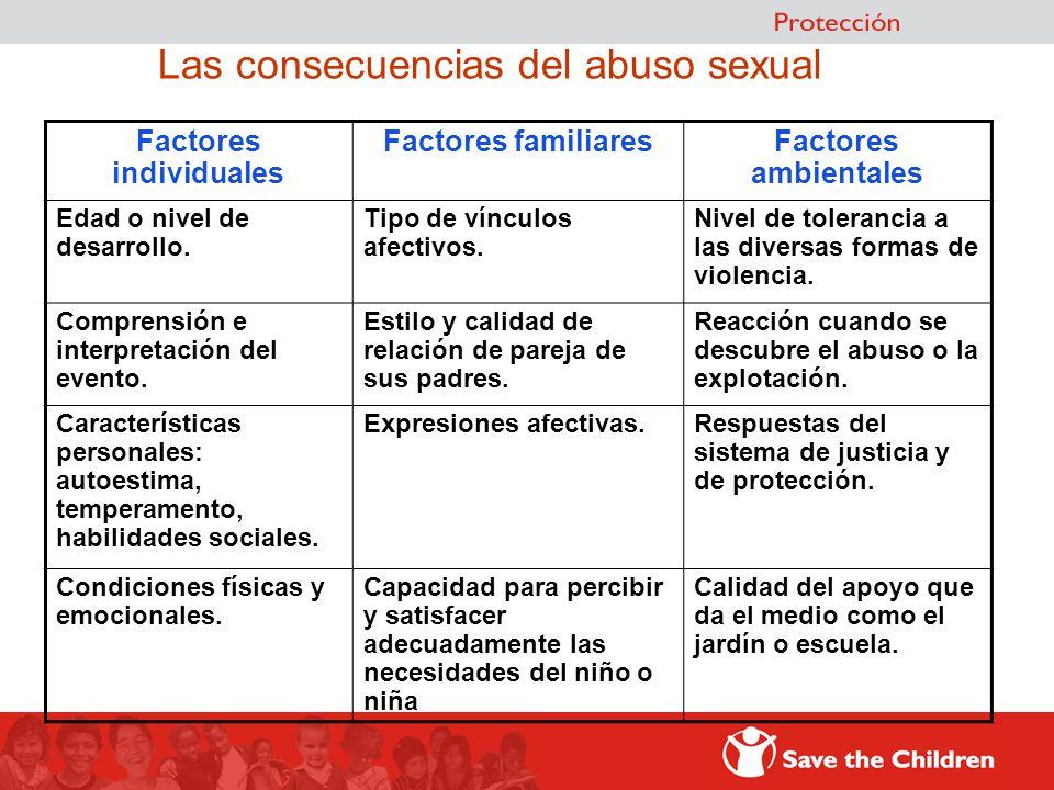 Las consecuencias del abuso sexual