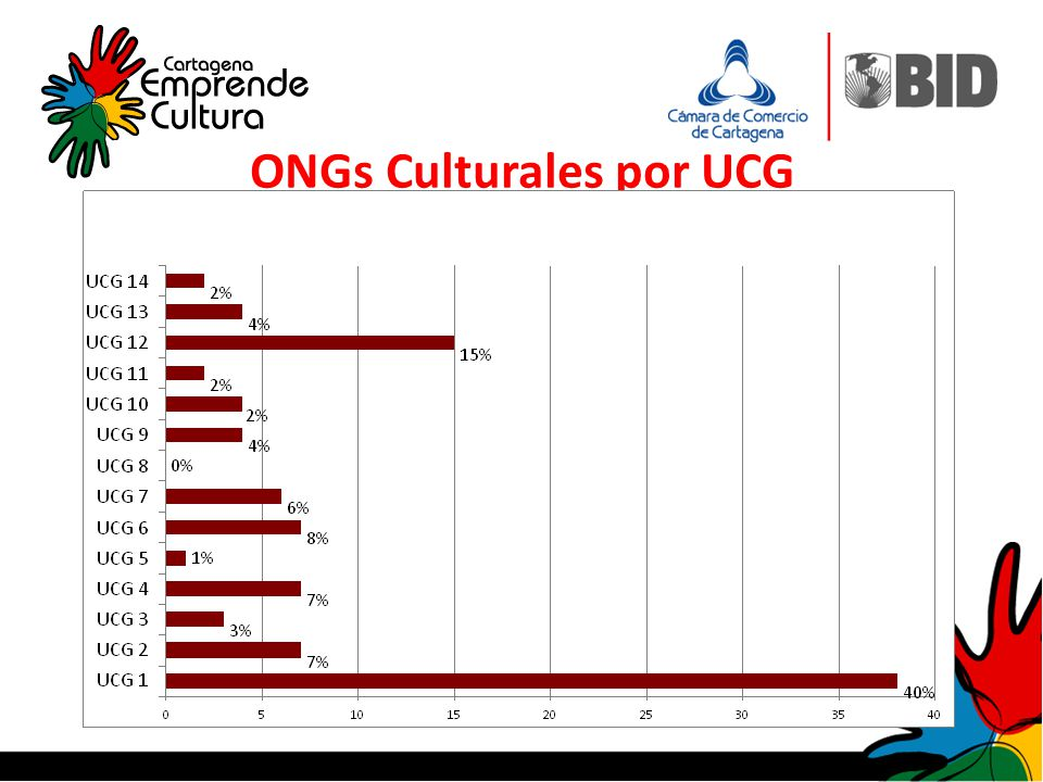 ONGs Culturales por UCG