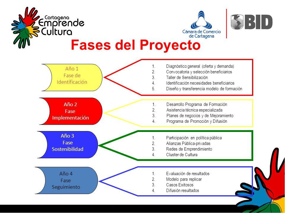 Fases del Proyecto Año 1 Fase de Identificación Año 2 Fase