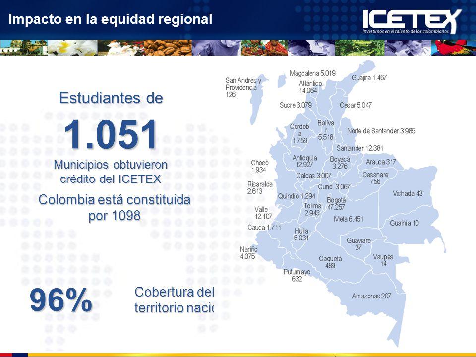 1.051 96% Estudiantes de Impacto en la equidad regional