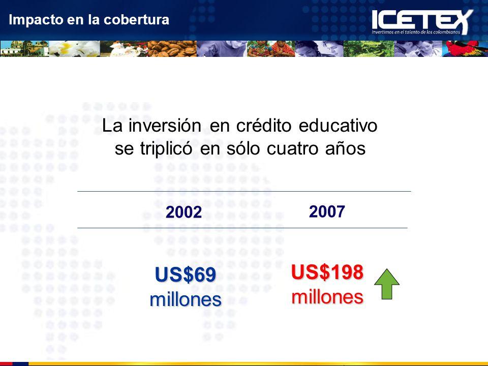 La inversión en crédito educativo se triplicó en sólo cuatro años