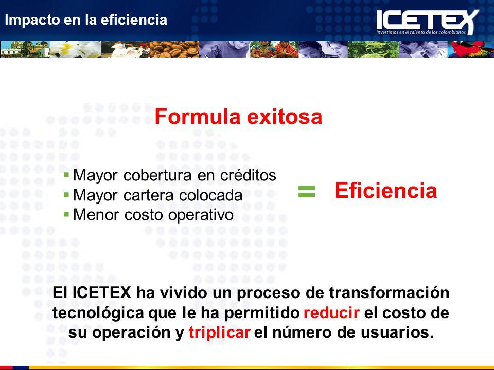 = Formula exitosa Eficiencia Mayor cobertura en créditos