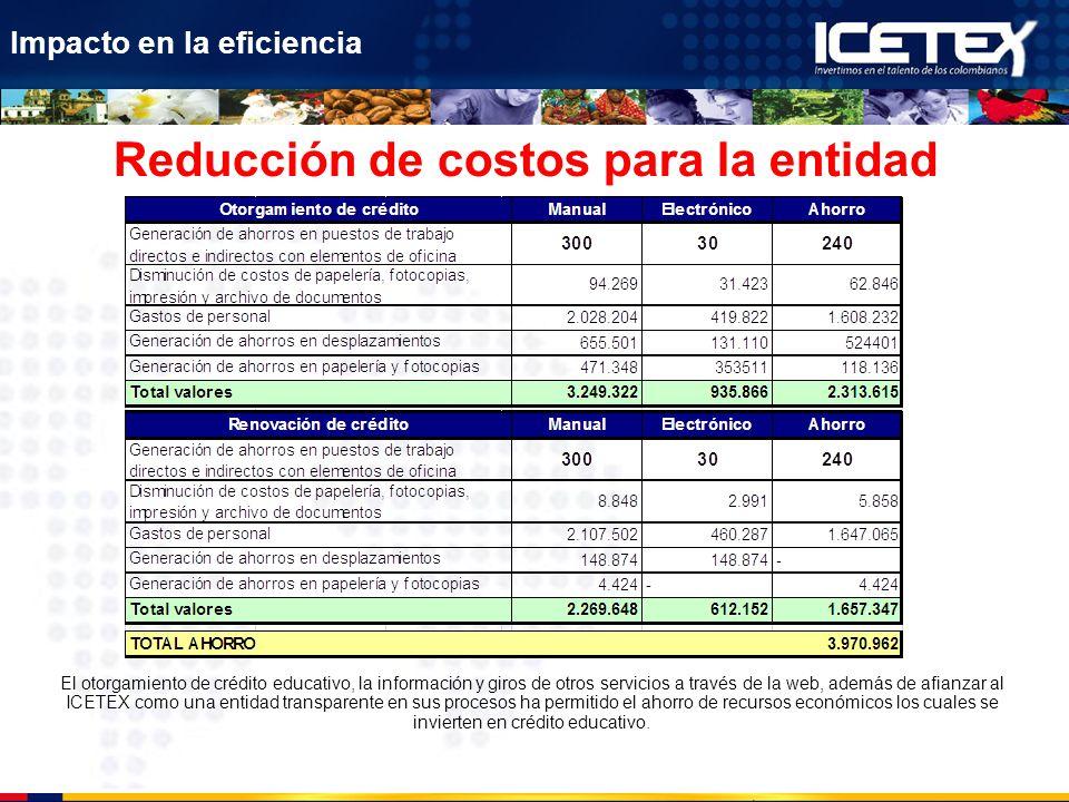 Reducción de costos para la entidad