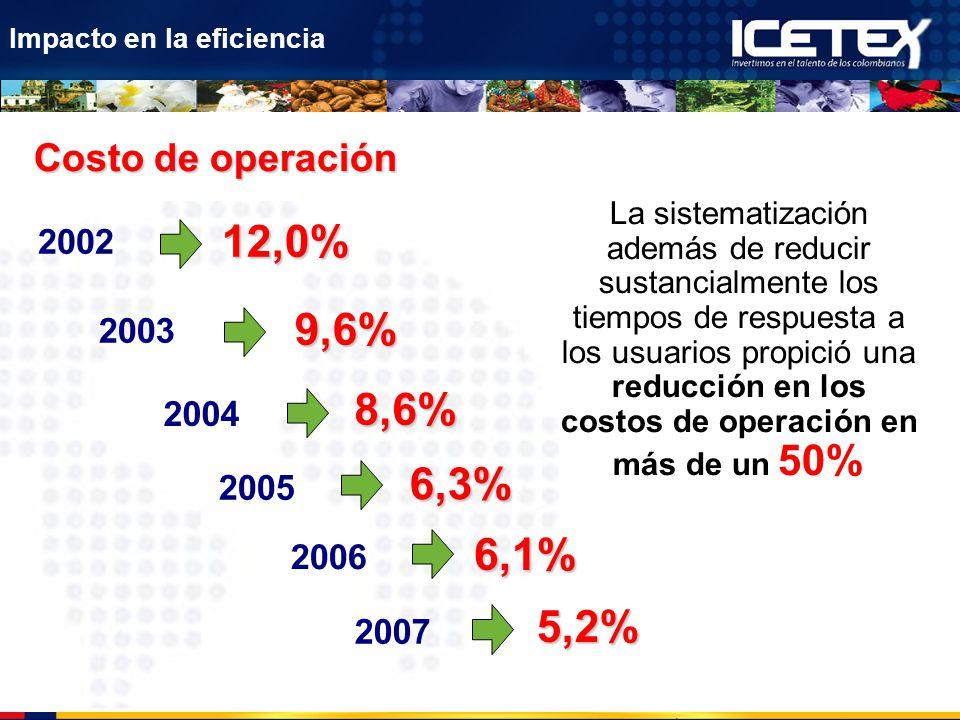 12,0% 9,6% 8,6% 6,3% 6,1% 5,2% Costo de operación 2002 2003 2004 2005