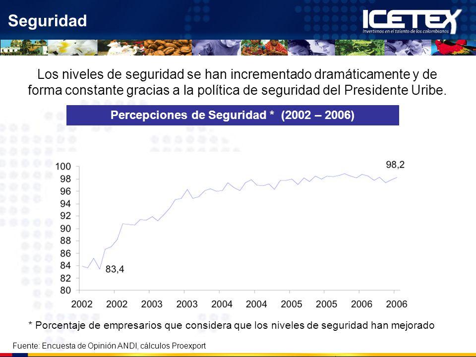 Percepciones de Seguridad * (2002 – 2006)