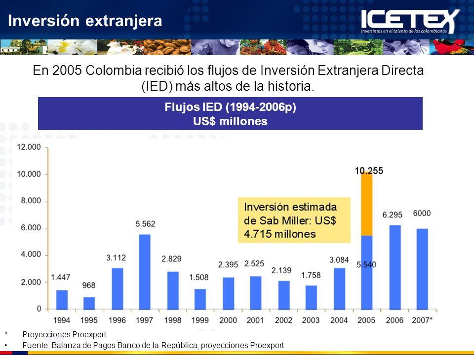 Inversión extranjera En 2005 Colombia recibió los flujos de Inversión Extranjera Directa (IED) más altos de la historia.