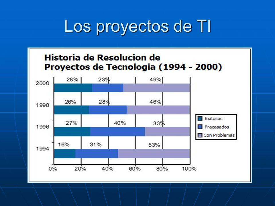 Los proyectos de TI
