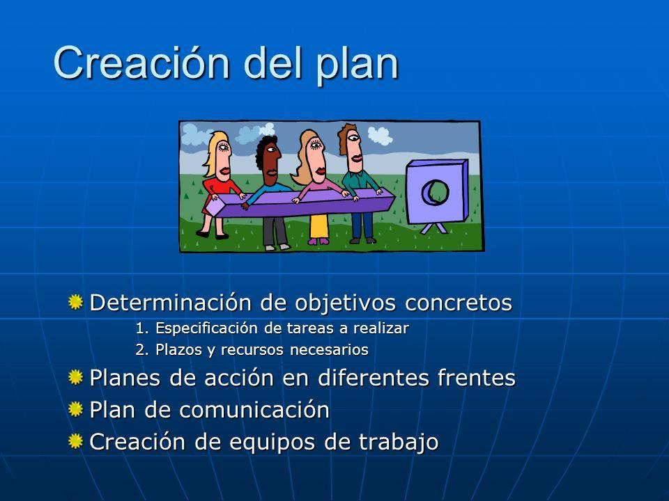 Creación del plan Determinación de objetivos concretos