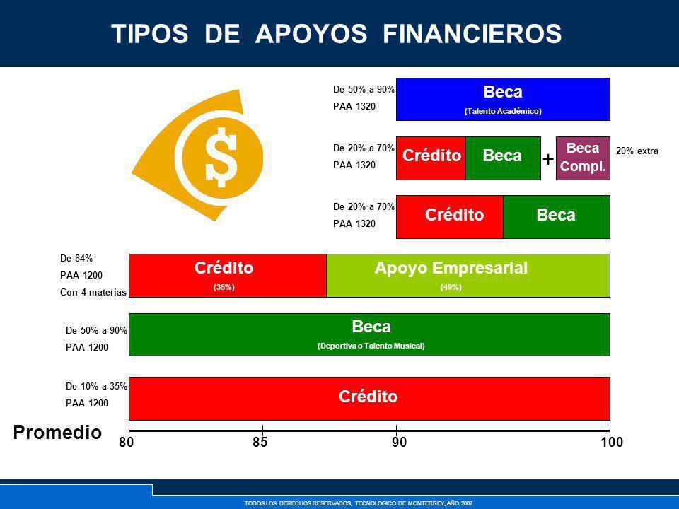 TIPOS DE APOYOS FINANCIEROS (Deportiva o Talento Musical)