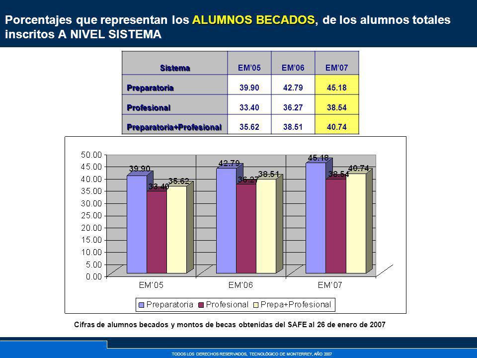 Porcentajes que representan los ALUMNOS BECADOS, de los alumnos totales inscritos A NIVEL SISTEMA
