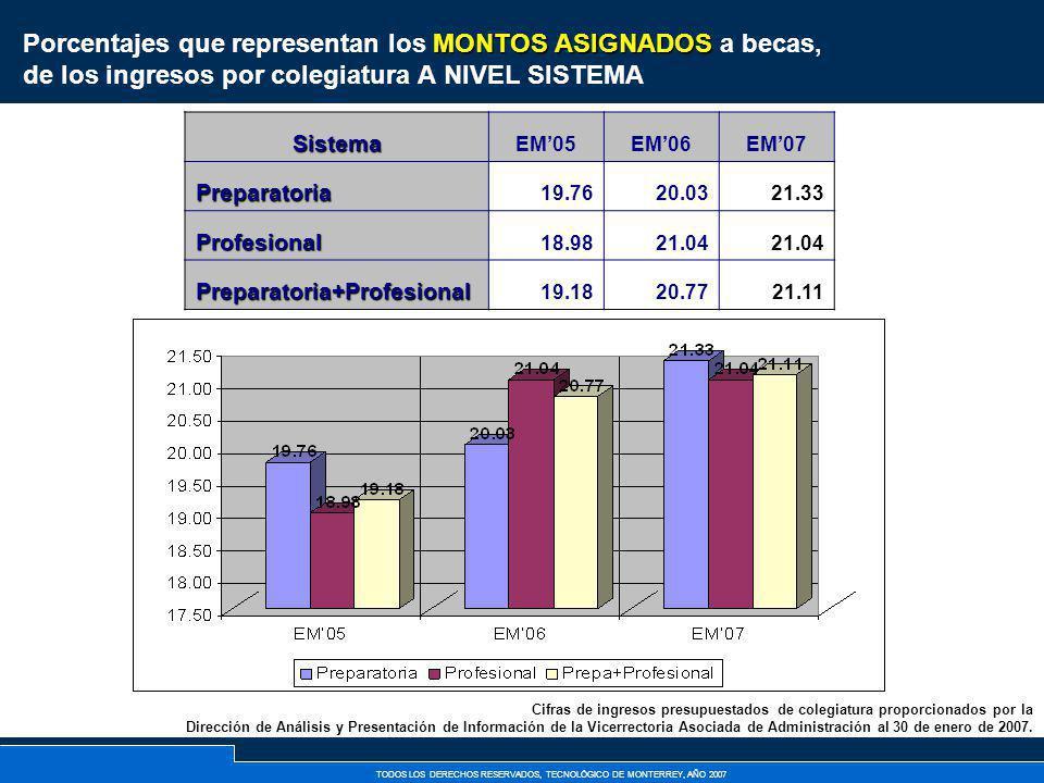 Porcentajes que representan los MONTOS ASIGNADOS a becas, de los ingresos por colegiatura A NIVEL SISTEMA