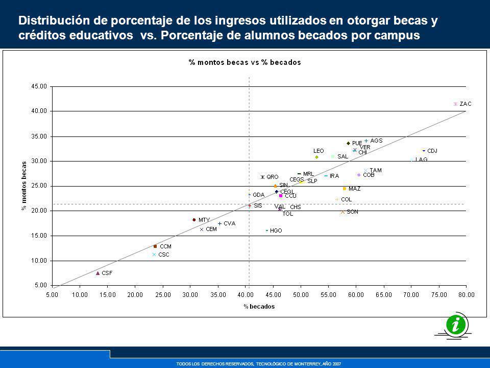 Distribución de porcentaje de los ingresos utilizados en otorgar becas y créditos educativos vs.