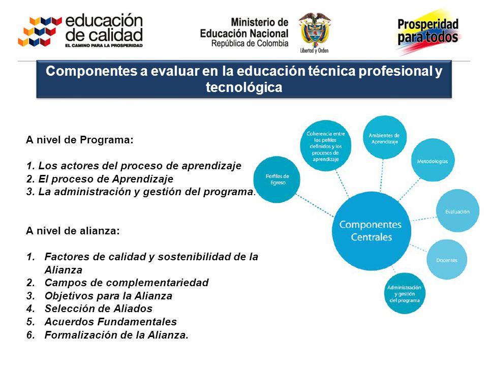 Componentes a evaluar en la educación técnica profesional y tecnológica