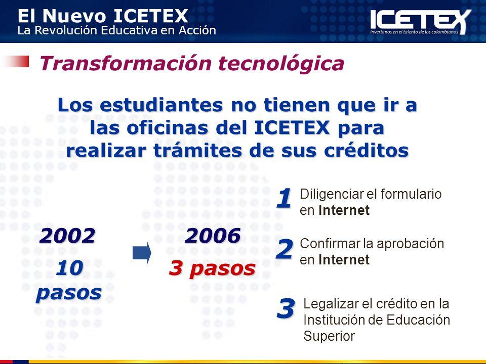 1 2 3 2002 2006 10 pasos 3 pasos Transformación tecnológica