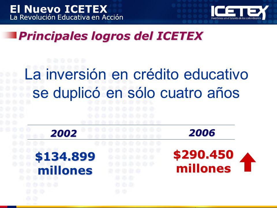La inversión en crédito educativo se duplicó en sólo cuatro años