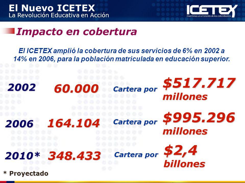 $517.717 millones $995.296 millones $2,4 billones 60.000 164.104