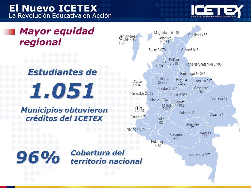 Municipios obtuvieron créditos del ICETEX