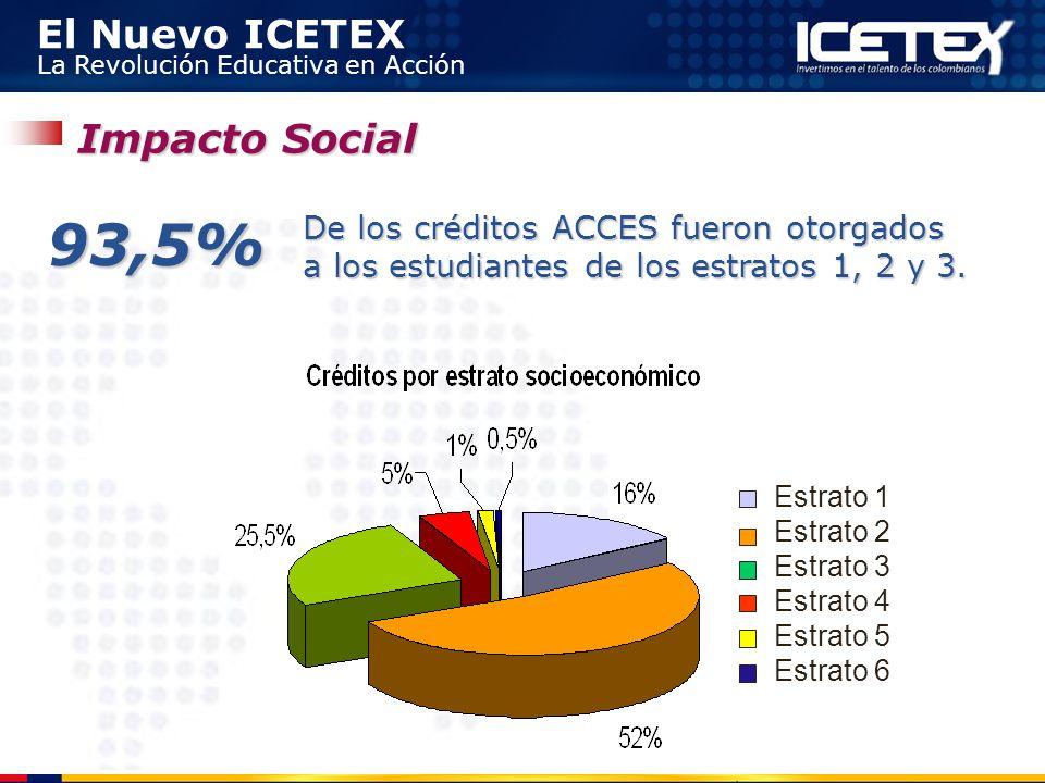 Impacto Social 93,5% De los créditos ACCES fueron otorgados a los estudiantes de los estratos 1, 2 y 3.