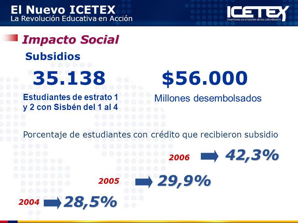 35.138 $56.000 42,3% 29,9% 28,5% Impacto Social Subsidios