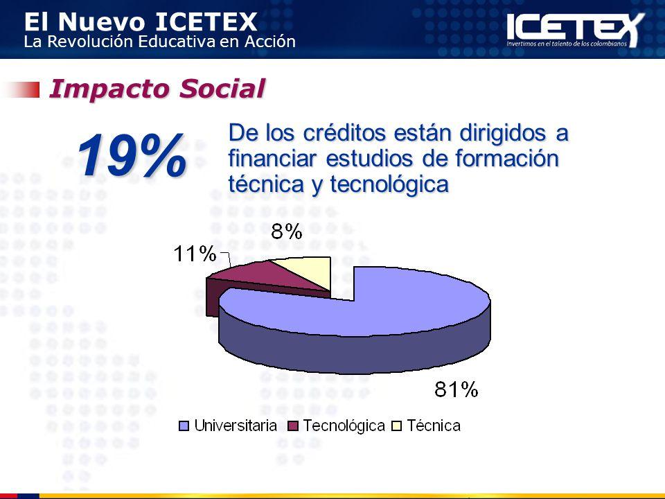 Impacto Social 19% De los créditos están dirigidos a financiar estudios de formación técnica y tecnológica.