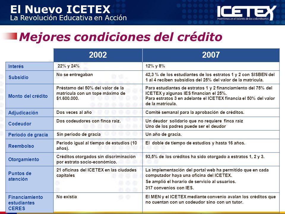 Mejores condiciones del crédito