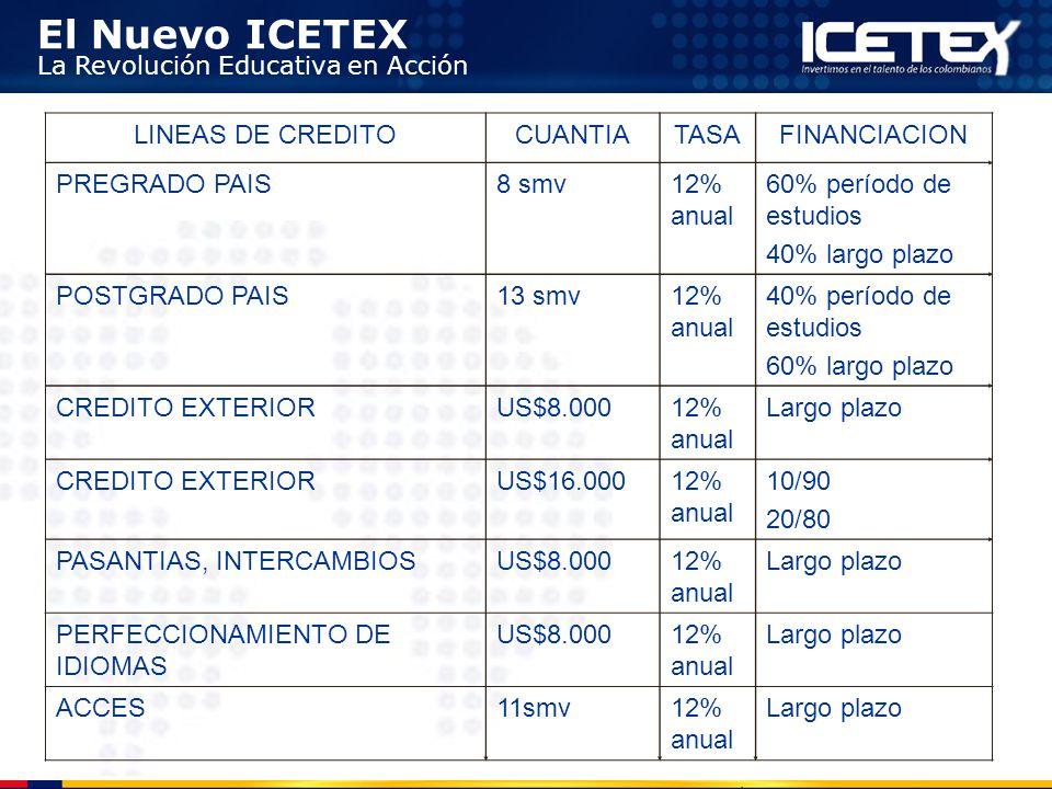 LINEAS DE CREDITO CUANTIA. TASA. FINANCIACION. PREGRADO PAIS. 8 smv. 12% anual. 60% período de estudios.