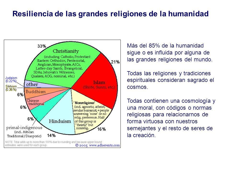 Resiliencia de las grandes religiones de la humanidad