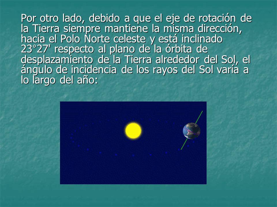Por otro lado, debido a que el eje de rotación de la Tierra siempre mantiene la misma dirección, hacia el Polo Norte celeste y está inclinado 23°27 respecto al plano de la órbita de desplazamiento de la Tierra alrededor del Sol, el ángulo de incidencia de los rayos del Sol varía a lo largo del año: